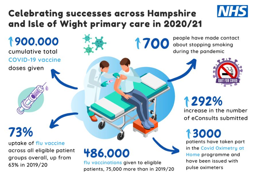 Primary care activity infographic